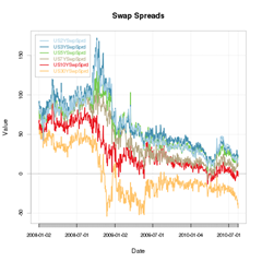 Swap Spreads Latest